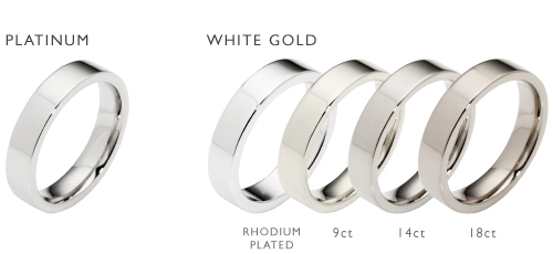 Platinum And White Gold Chart